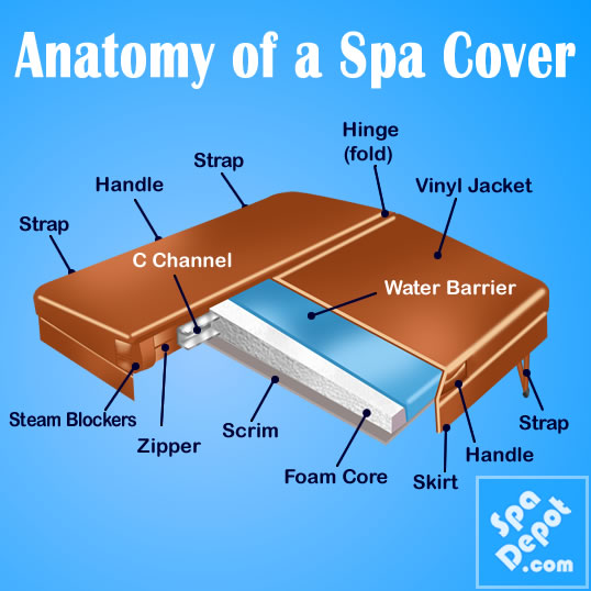 Spa cover anatomy