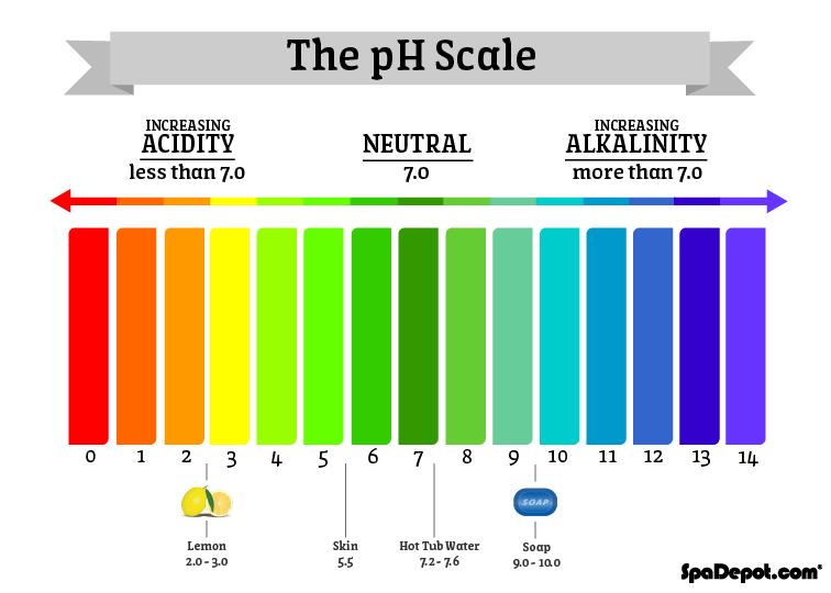 Dry-Skin-pH-Scale